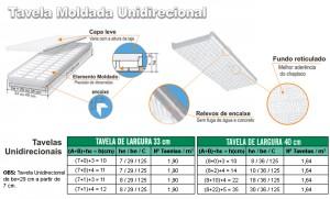 Tavela Unidirecional - ISOSM